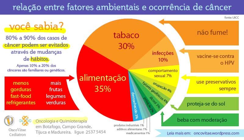 Fatores ambientais e c ncer oncovit - Alimentos que evitan el cancer ...